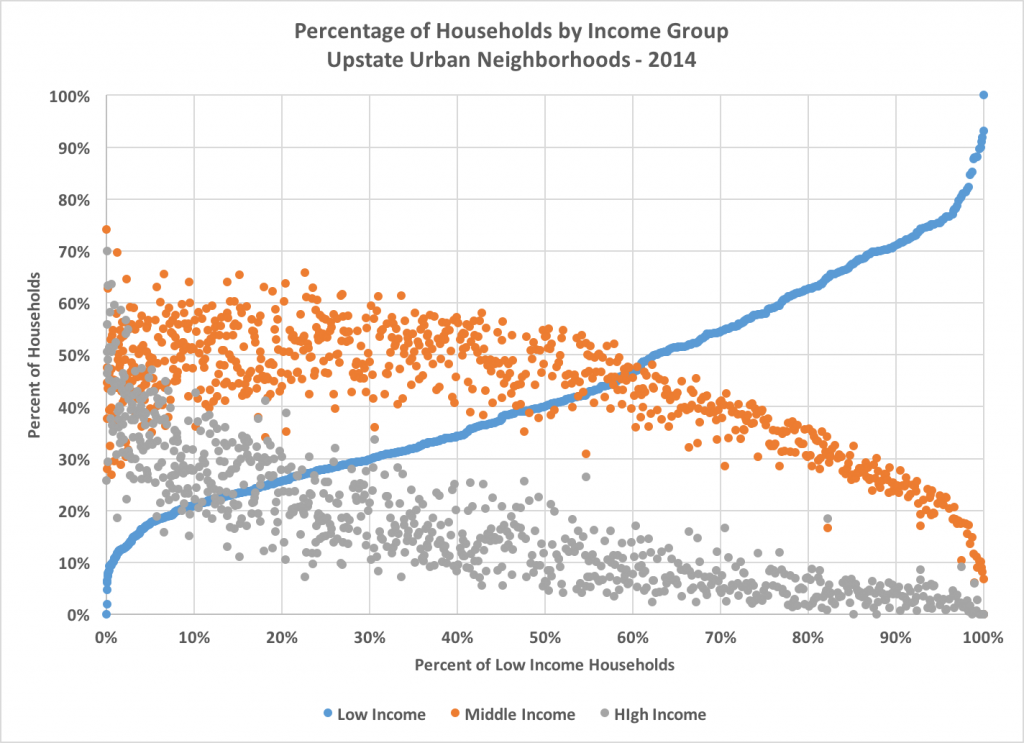 low med hi income