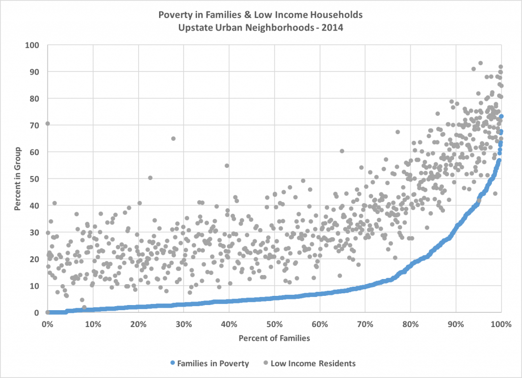 poverty families
