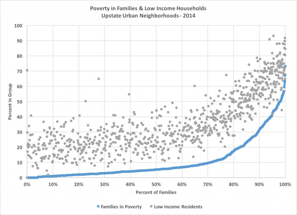 poverty families
