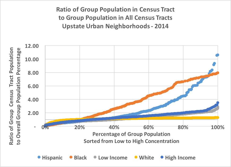 ratio of races
