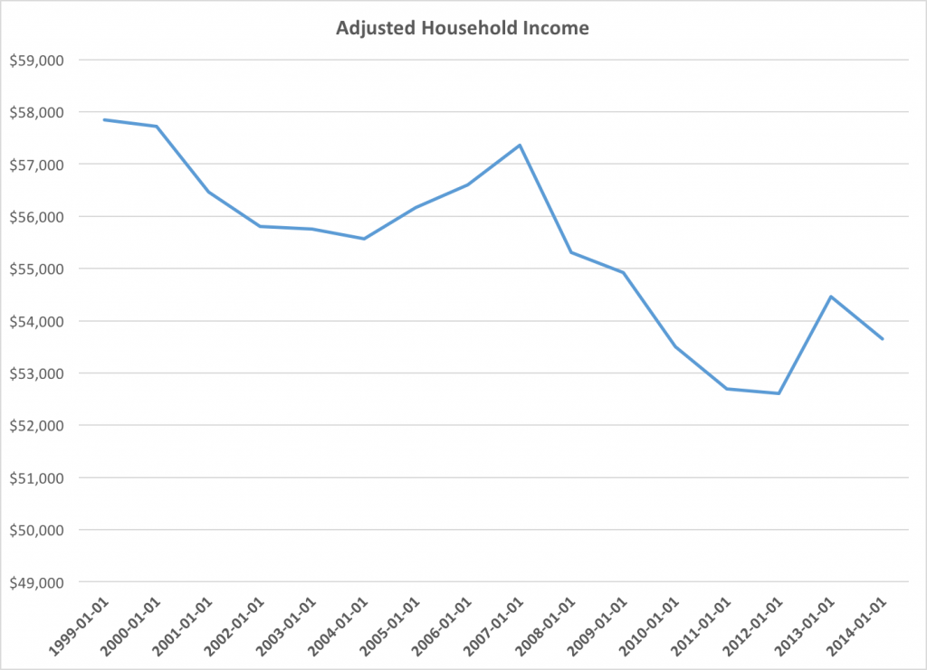 adjusted income