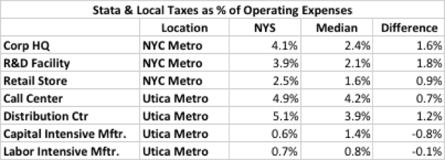 NYS VS MEDIAN