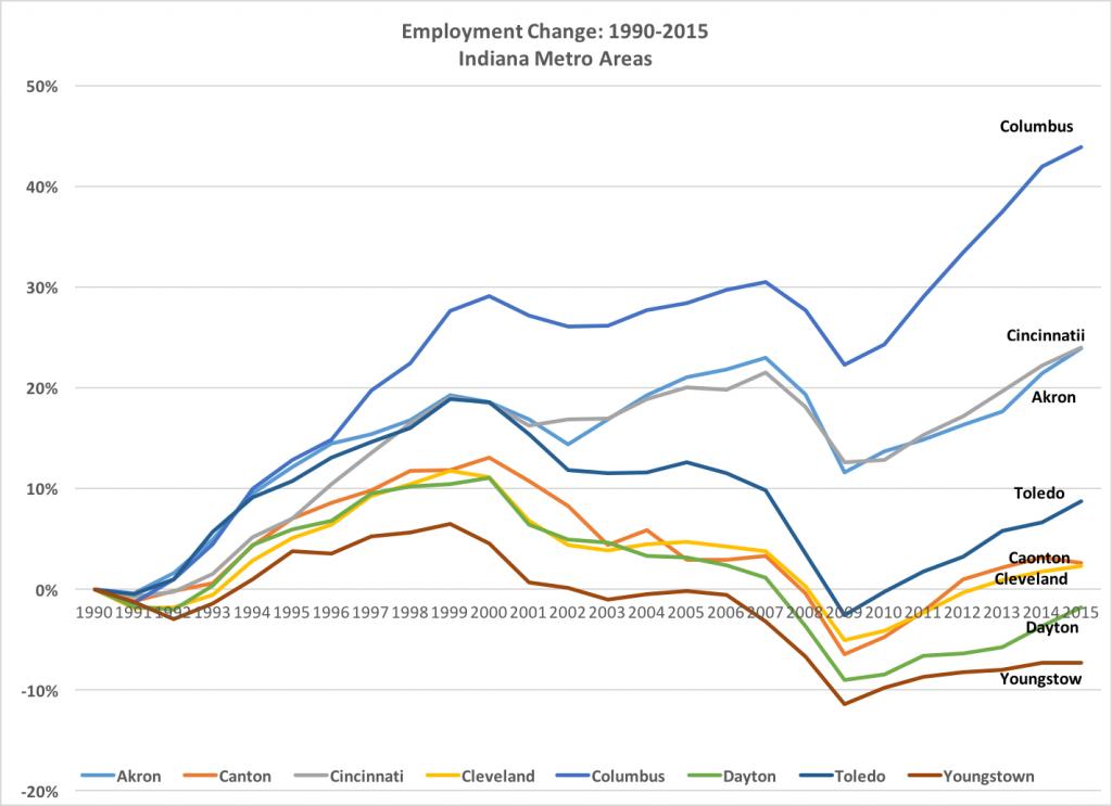 Ohio Employment