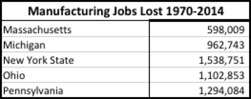 manufacturine-job-loss